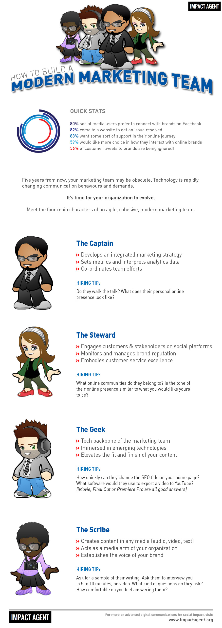 How To Build A Digital Marketing Team Infographic