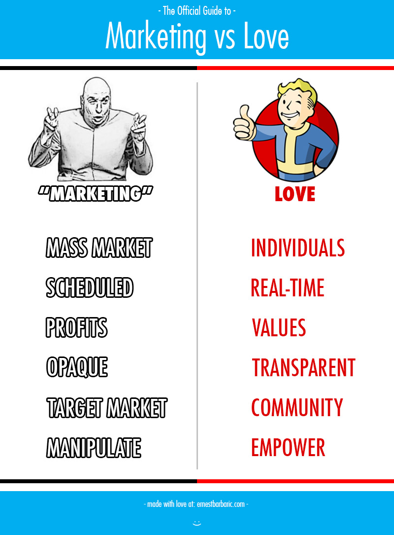 Love Marketing Strategy
